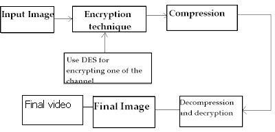 Selective Image Encryption using Chaotic Map: Selective