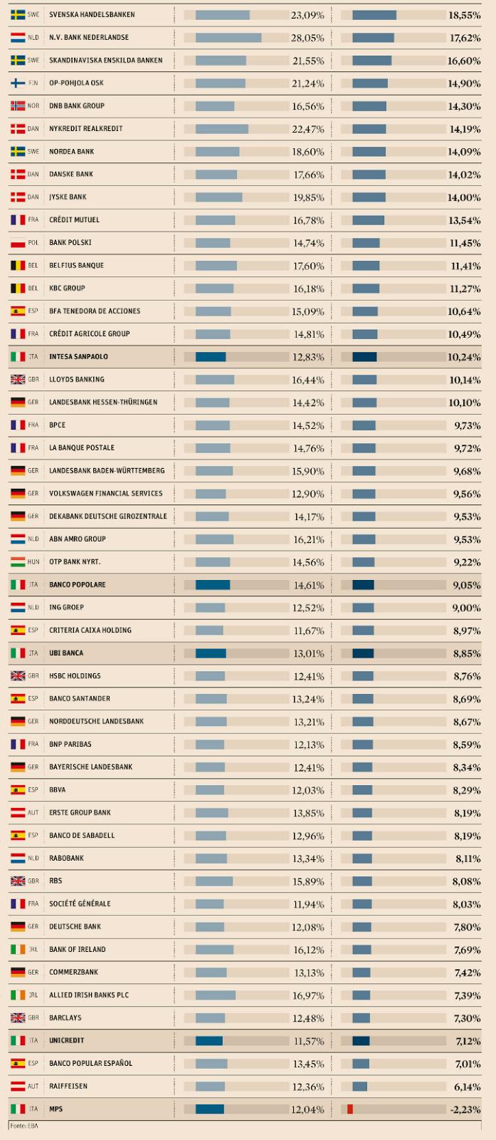 stress test 2016 classifica banche