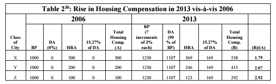 7cpc compensation for housing