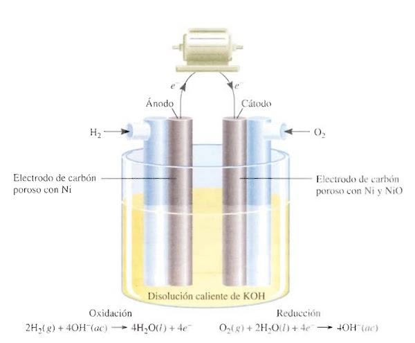▷ Hidrógeno | El futuro combustible mundial