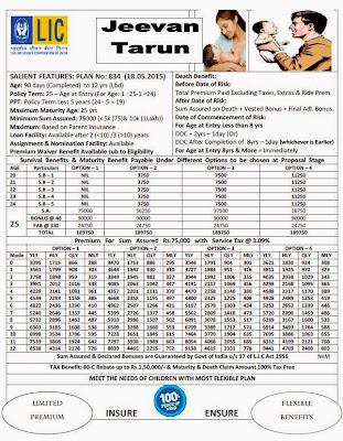 LIC New Children's Jeevan Tarun Plan No 834