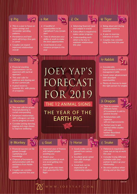 Source: Joey Yap. Forecasts for the 12 animal signs in the year of the earth boar, 2019.