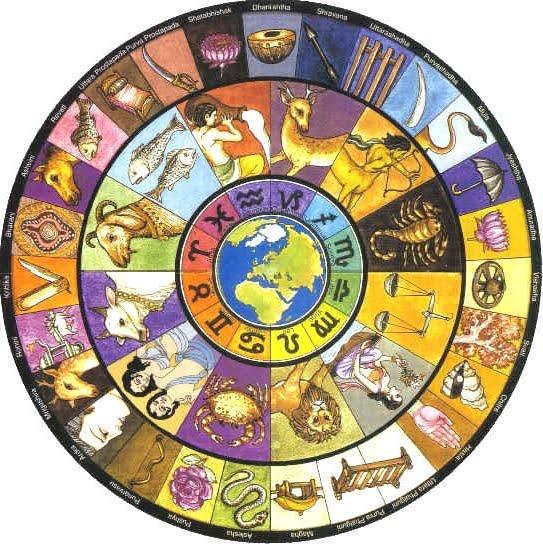 Resultado de imagen para Rasis o Signos (Astrología Védica)