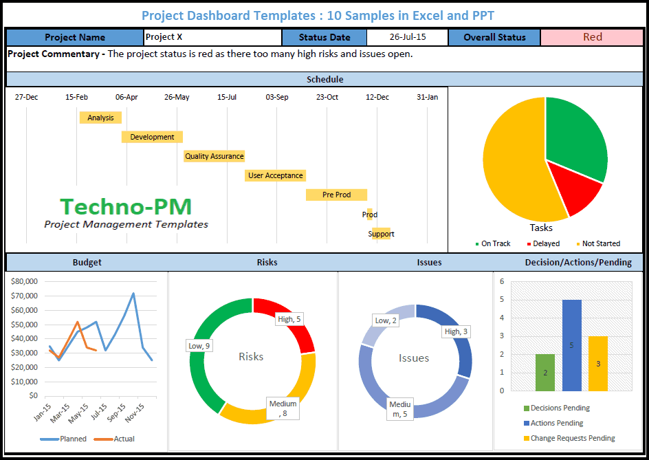 project management dashboard excel, project dashboard template