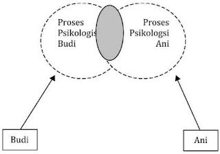 tataran psikologis individu dalam komunikasi antar pribadi