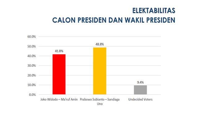 Survei Terkini FEM-IPB: Prabowo-Sandi 48,8%, Paslon 01 41,8%