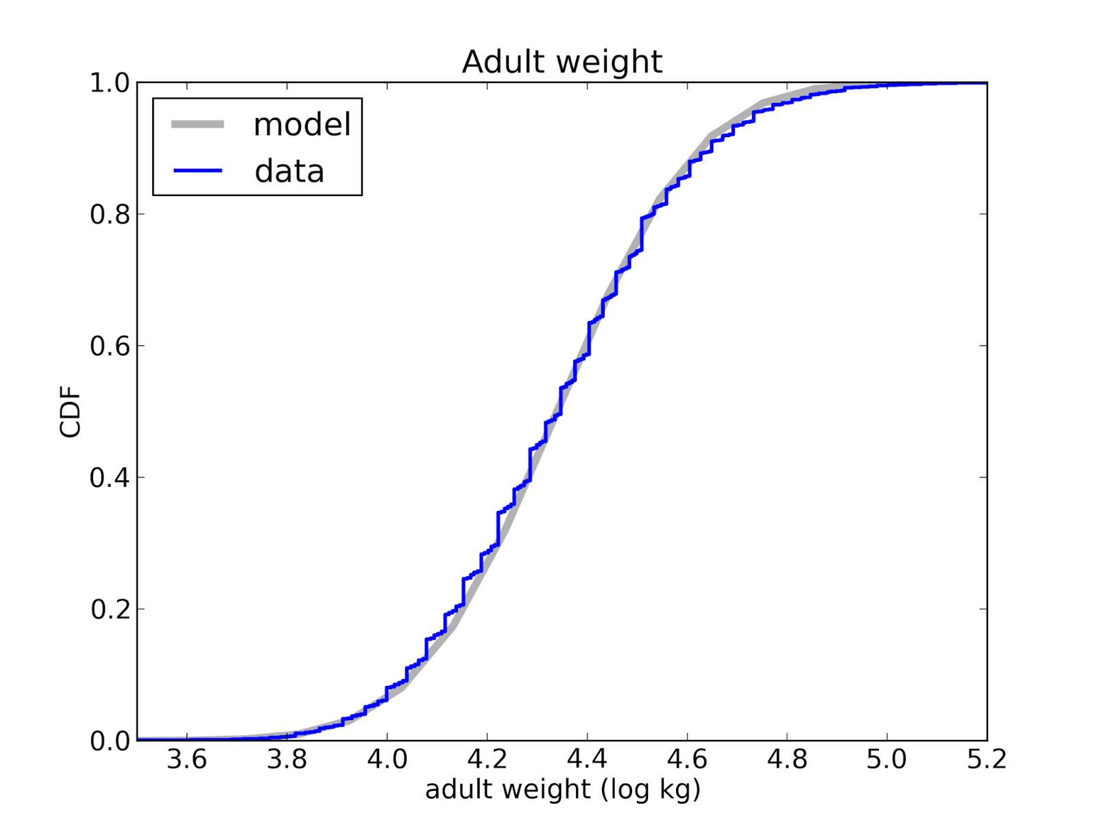 Probably Overthinking It: Are your data normal? Hint: no