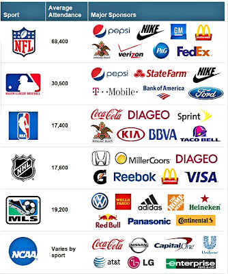 Sponsors for sports leagues as a promotional method