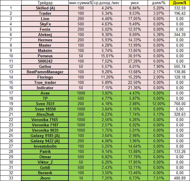 Оптимальный портфель на июнь месяц (1)