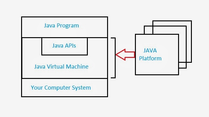 JAVA Characteristics and Java Virtual Machine: Introduction to JAVA, Java Platform