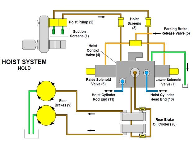 Training Sistem Hoist Haultruck 789 D