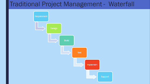 Traditional Project Management - Waterfall