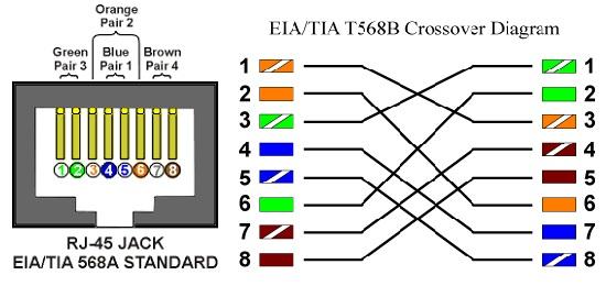 Cisco Certified Network Associate (640-802 CCNA) : Lab 1.1