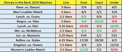 Money in the Bank 2019 - Wrestling Observer Star Rating O/U Betting As Of May 15th