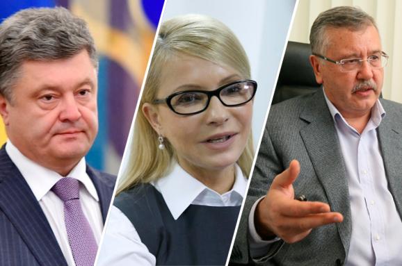Тимошенко и Гриценко проходят во второй тур президентских выборов, Порошенко лишь на пятом месте – опрос КМИС
