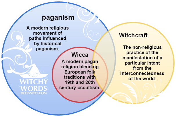 Comparing and Contrasting Wicca and Christianity