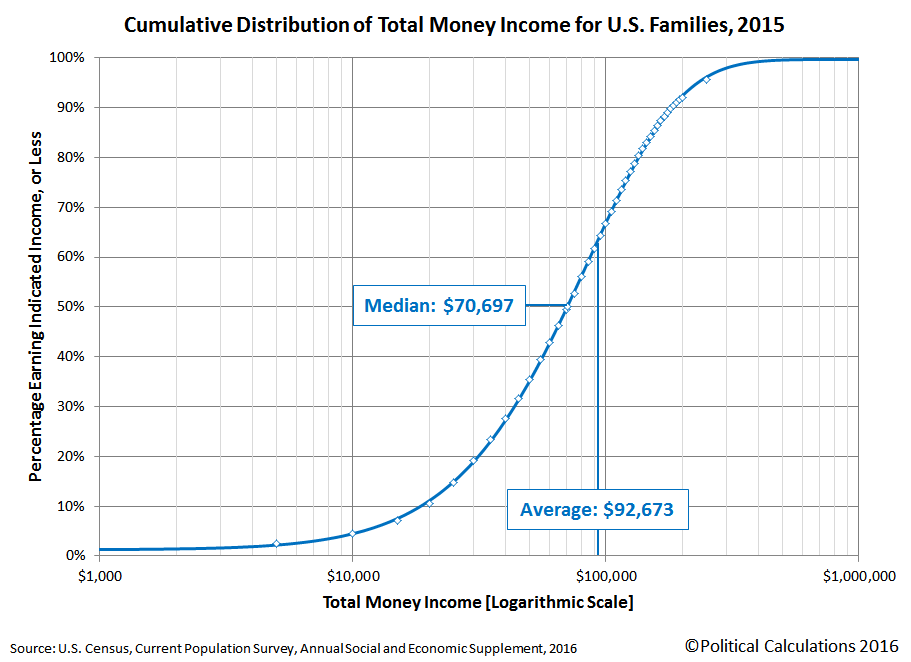 2015 U.S. Families Cumulative Distribution of Income