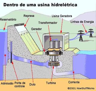 esquema ilustrado do funcionamento de uma hidreletrica