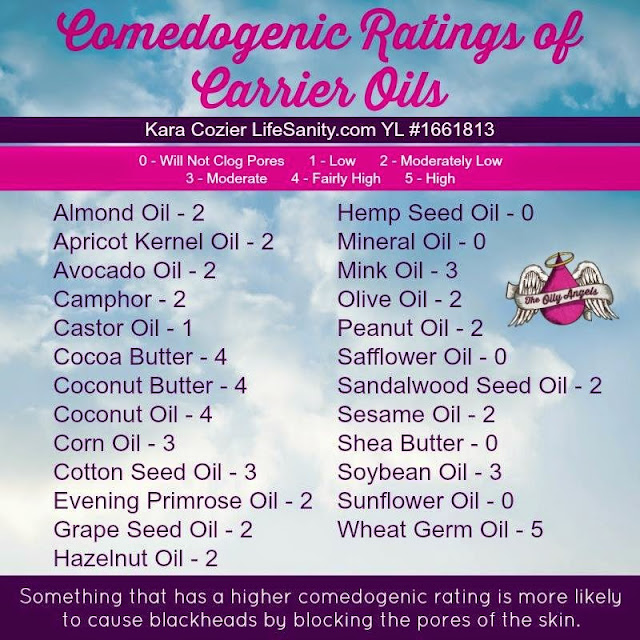 Comedogenic acne rankings for carrier oils