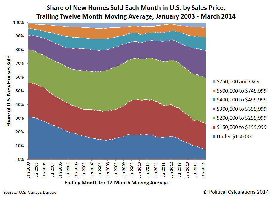 New Home Sales Mix for Trailing Twelve Month Average of Thousands of New Home Sale Prices January 2003 through March 2014