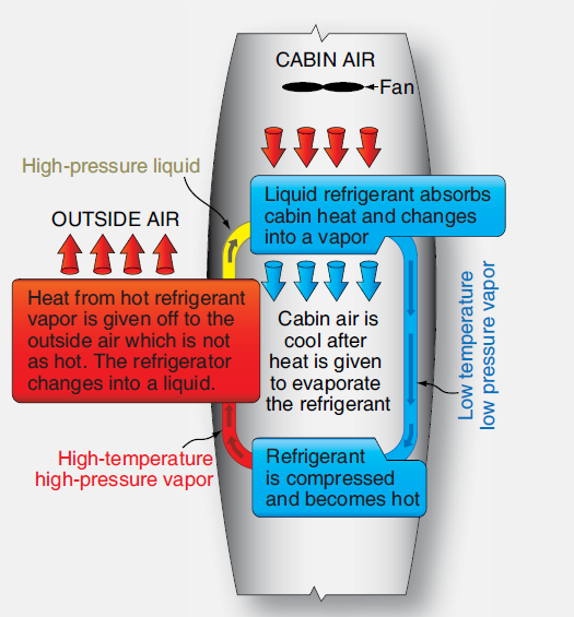 Aircraft Air Conditioning Systems | Aircraft Systems