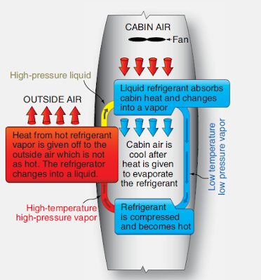 Aircraft Air Conditioning Systems