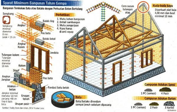 Cara membuat rumah tahan gempa