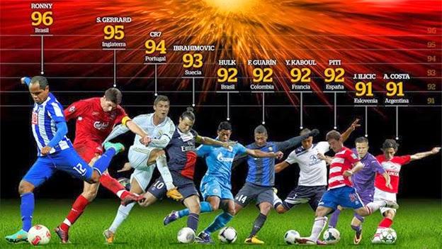 los 10 jugadores de fútbol con el disparo más potente