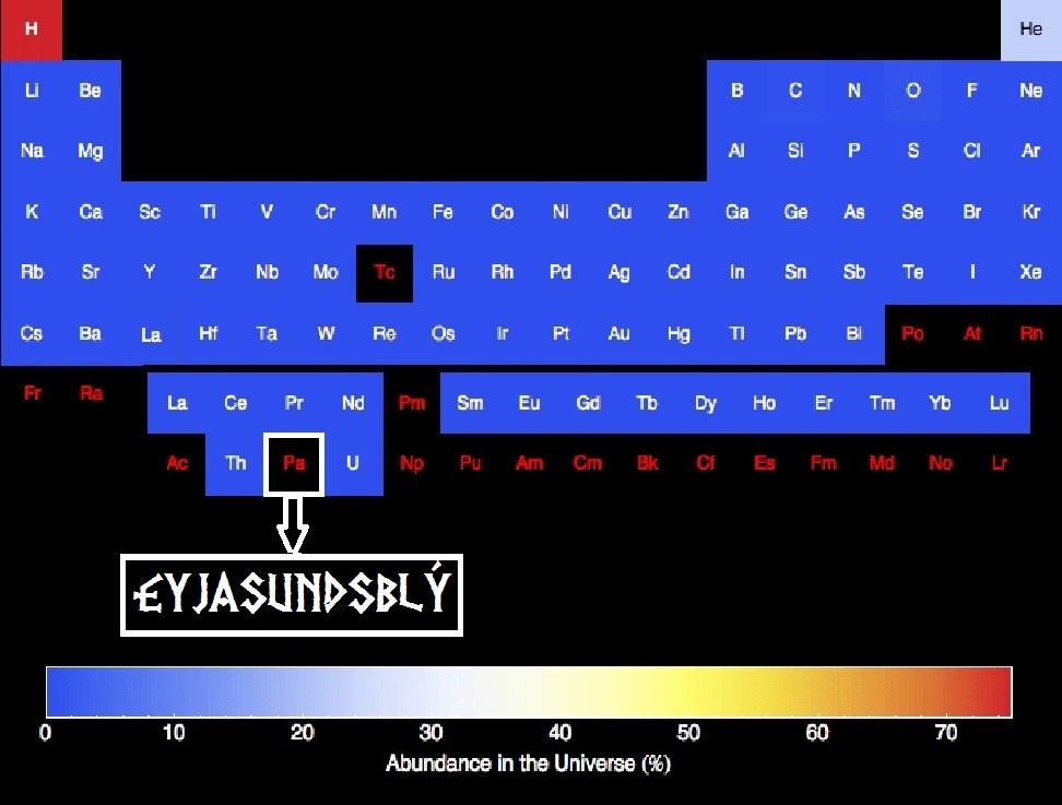 Lotukerfi: Radioactive elements