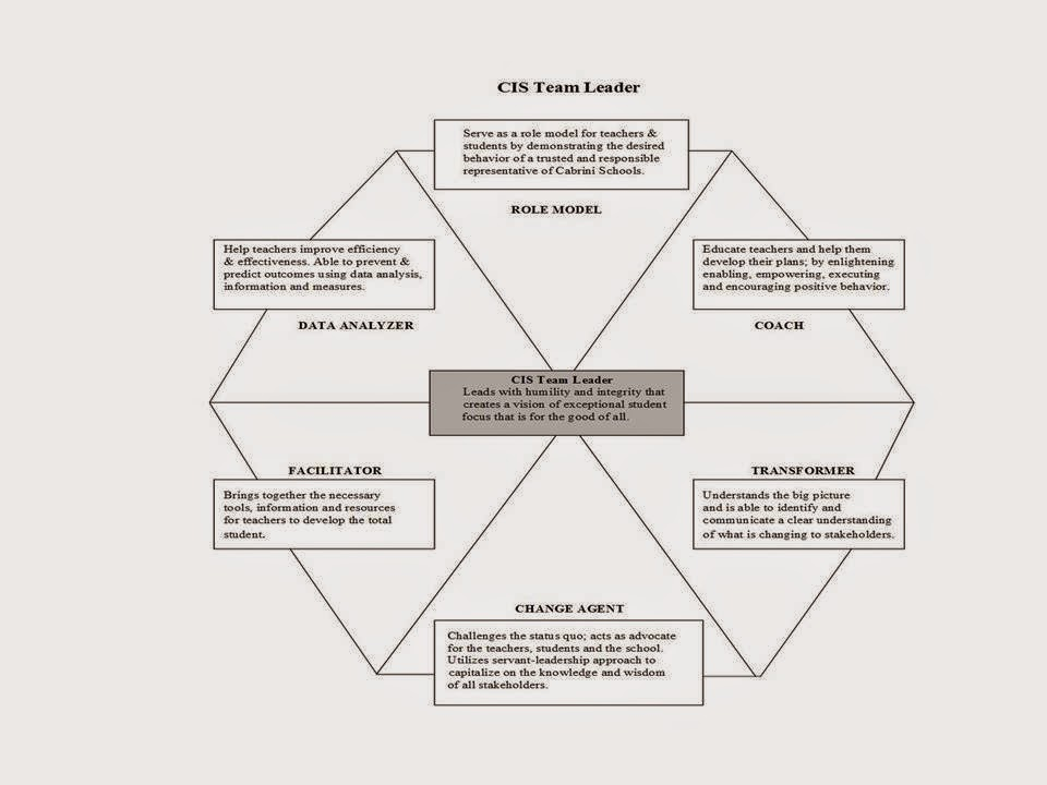qualityg says Characteristics of an Educational Team Leader