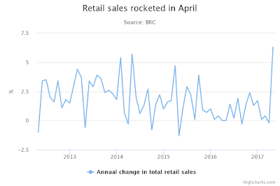 """UK retail sales enjoy biggest jump since 2006"""