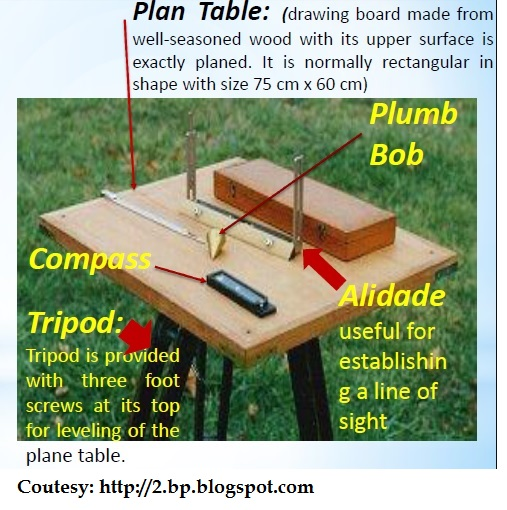 PLANE TABLE SURVEYING PROCEDURE PDF