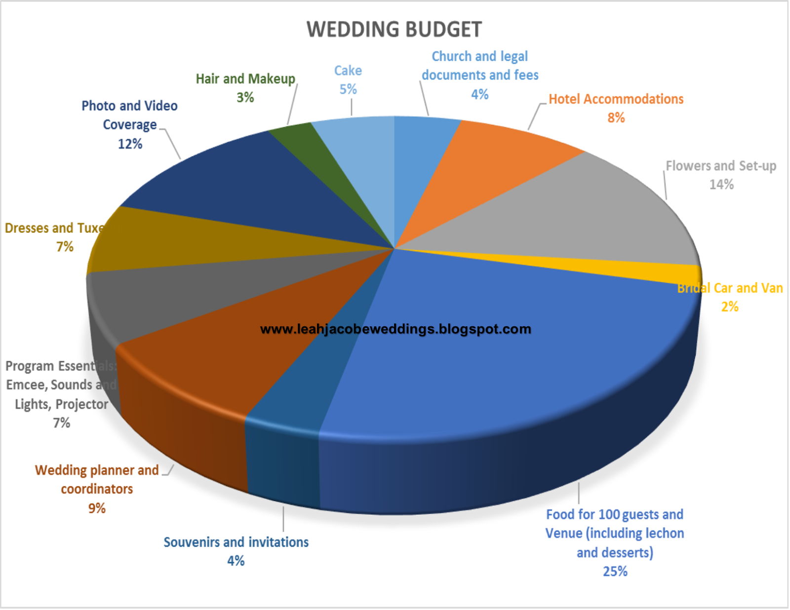 However  did not include the budget for wedding rings and engagement ring since it is relatively personal to groom in most cases also leah jacobe weddings how create  rh leahjacobespot