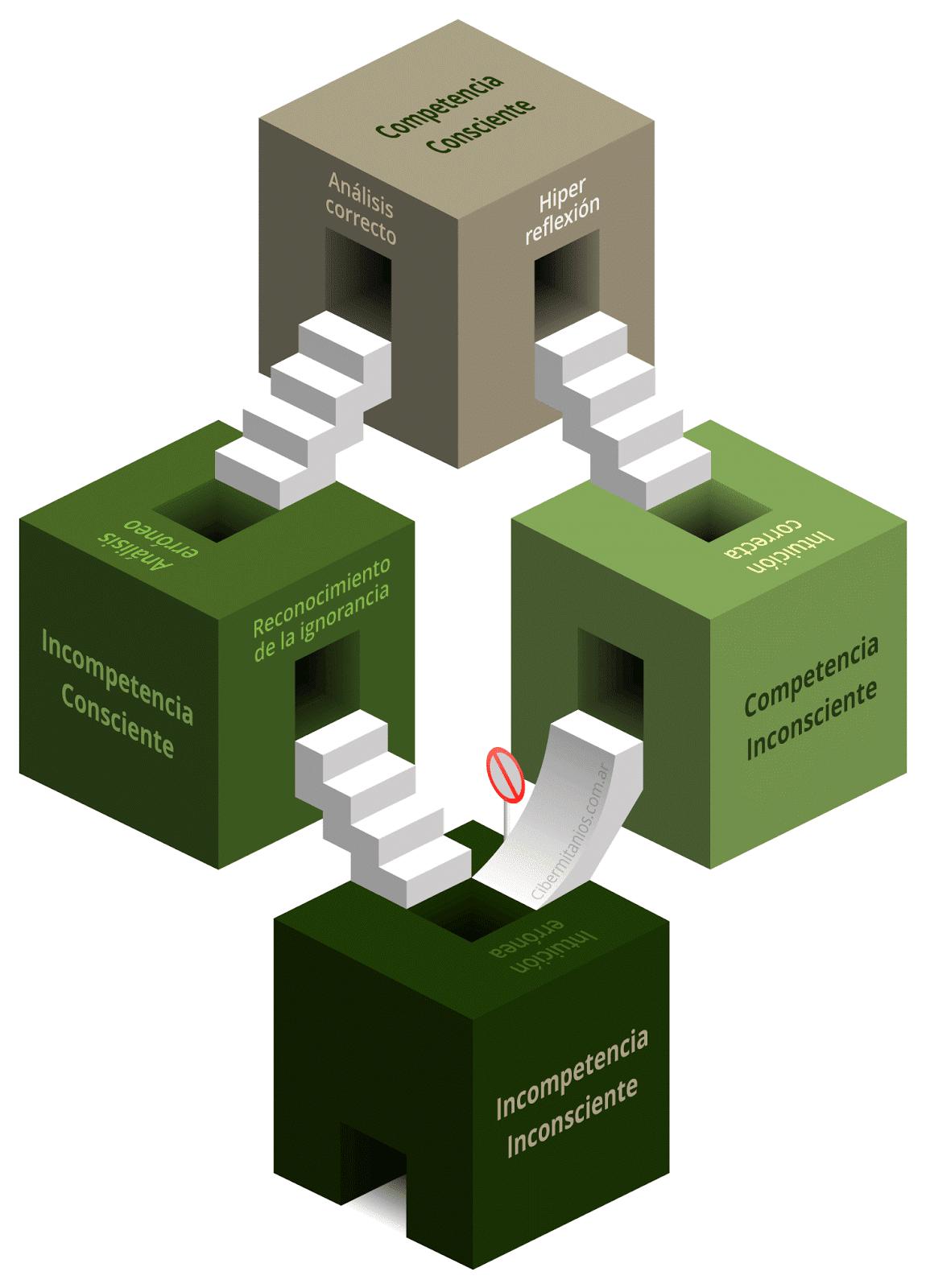 Reinos de competencias de Escher-Humphrey-Ayreonauta