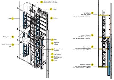 Bekisting Shear Wall atau Dinding Geser berupa Self Climber
