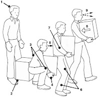 Wesley Corporate Health Blog: Manual Handling