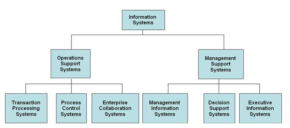 Nokia information system Essay Sample