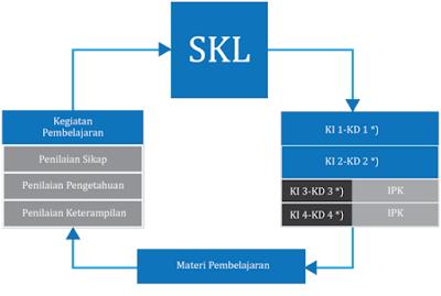 Keterkaitan antara SKL, KI,KD,Pembelajaran dan Penilaian