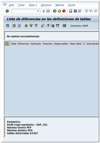 No existen inconsistencias SAP