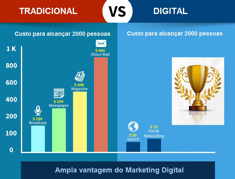 Marketing digital artigo