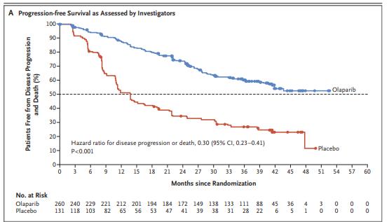 Medicamentul Lynparza are noi indicații: în cancerul ovarian și de prostată - Viața Medicală