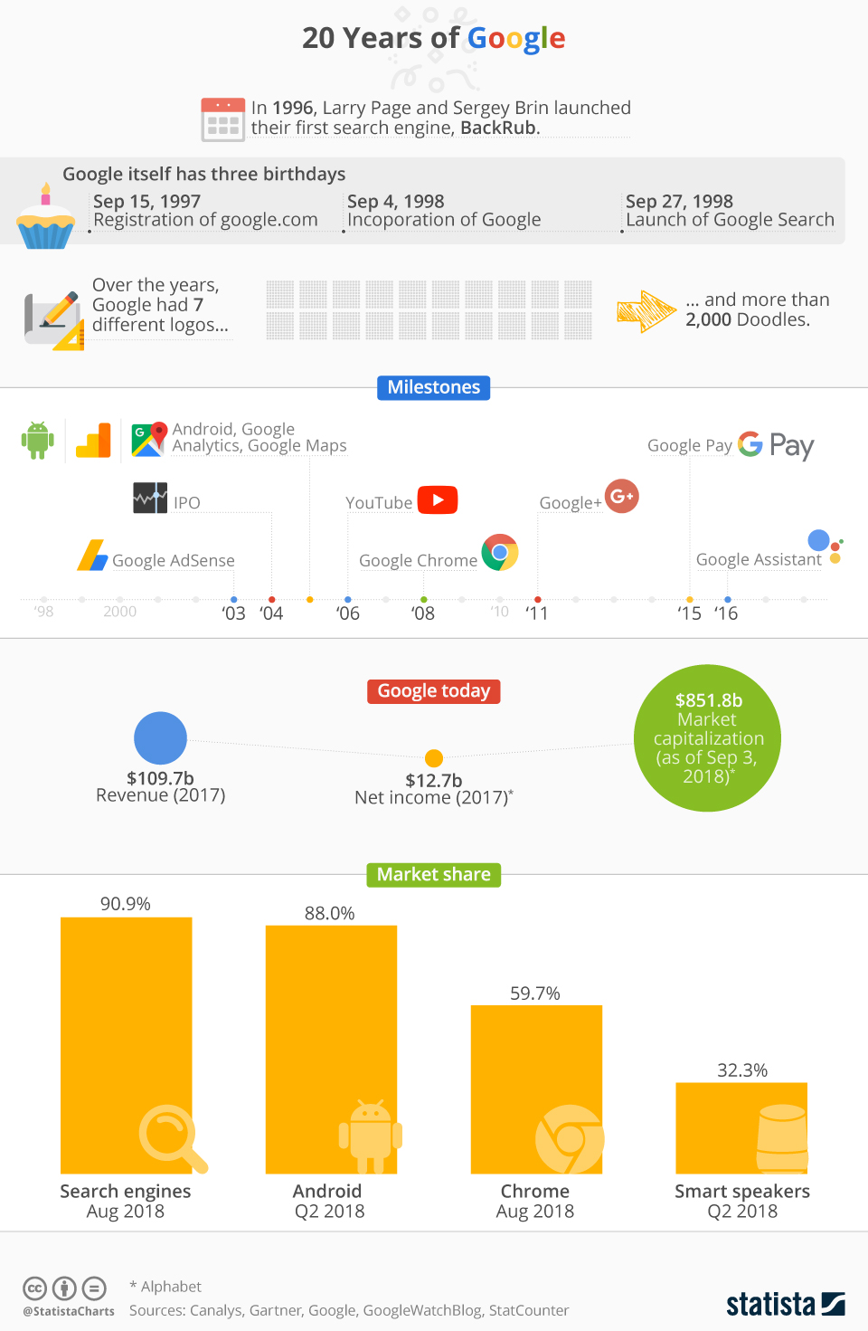 This infographic sums up some interesting facts from 20 years of Google.