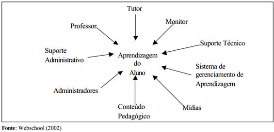 Componentes de um sistema E.A.D
