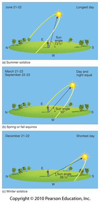 Di Daerah Tropis Seperti Indonesia Penyinaran Matahari Lebih Lama Dibanding Daerah Tropis Dan Subtropis