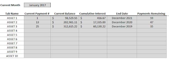 amortization depreciation summary