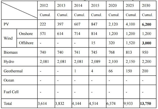 Table Attribute: Taiwan's new renewable targets announced in January 2014