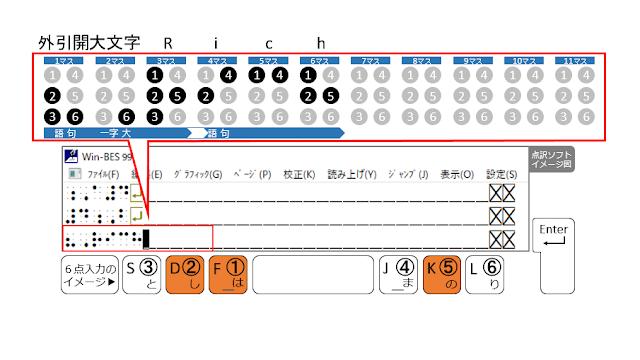 ①、②、⑤の点が表示された点訳ソフトのイメージ図と、①、②、⑤の点がオレンジ色で示された6点入力のイメージ図