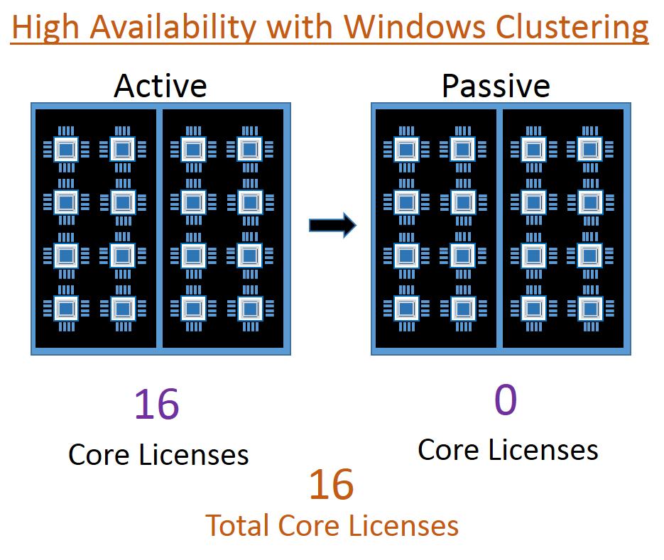 Dinesh's Blog :::: Being Compiled ::::: SQL Server Licensing for