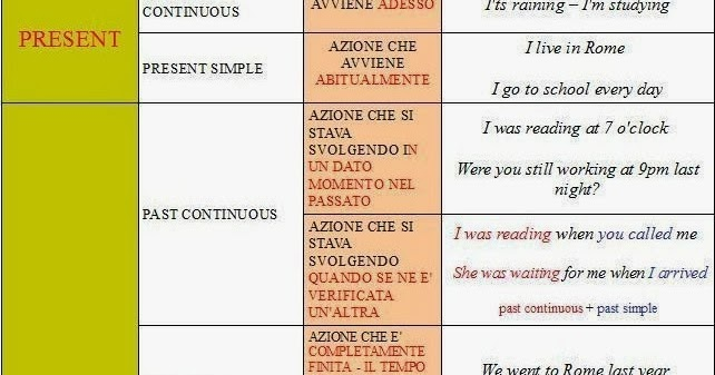 Ripasso facile tabella verbi inglesi for Complemento d arredo in inglese
