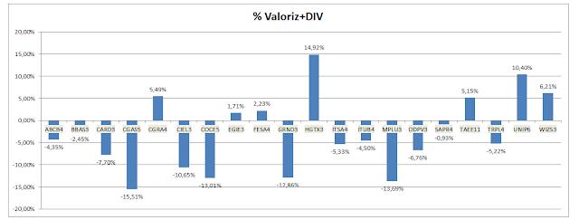 Gráfico da valorização+dividendos Carteira da Formula Mágica alterada em Agosto